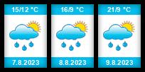 Výhled počasí pro místo Hrubý rybník na Slunečno.cz