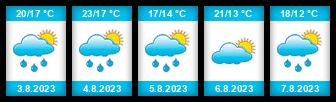 Výhled počasí pro místo Hradecký rybník na Slunečno.cz