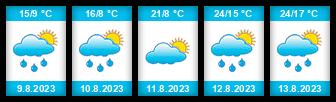 Výhled počasí pro místo Kněževes (okres Blansko) na Slunečno.cz
