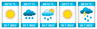 Výhled počasí pro místo Kolinec na Slunečno.cz