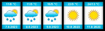 Výhled počasí pro místo Janovský rybník (Jedlová) na Slunečno.cz
