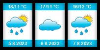 Výhled počasí pro místo Levín na Slunečno.cz
