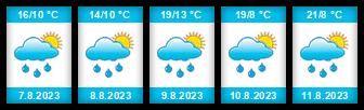 Výhled počasí pro místo Litenčice na Slunečno.cz