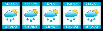Výhled počasí pro místo Zlámanec (rybník) na Slunečno.cz