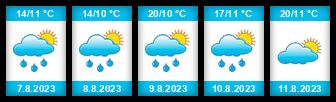 Výhled počasí pro místo Horní rybník (Ronov nad Doubravou) na Slunečno.cz