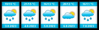 Výhled počasí pro místo Jezírko (Třebařov) na Slunečno.cz