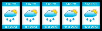 Výhled počasí pro místo Benecko (ski areál) na Slunečno.cz