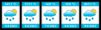 Výhled počasí pro místo Herlíkovice na Slunečno.cz
