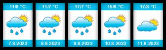 Výhled počasí pro místo Deštné v Orlických horách (ski areál) na Slunečno.cz