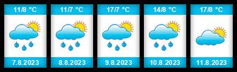 Výhled počasí pro místo Dolní Morava - Sněžník na Slunečno.cz
