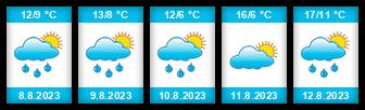 Výhled počasí pro místo Rokytnice v Orlických horách  na Slunečno.cz