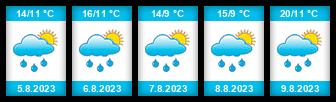 Výhled počasí pro místo Sedloňov (ski areál) na Slunečno.cz