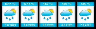 Výhled počasí pro místo Lysá hora (ski areál) na Slunečno.cz
