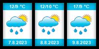 Výhled počasí pro místo Fajtův kopec na Slunečno.cz