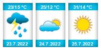 Výhled počasí pro místo Klíny (ski areál) na Slunečno.cz
