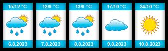 Výhled počasí pro místo Štrbáň na Slunečno.cz
