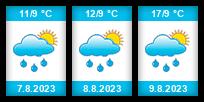 Výhled počasí pro místo U pily Lučany na Slunečno.cz