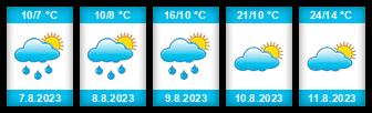 Výhled počasí pro místo Vurmovka na Slunečno.cz