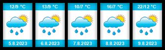 Výhled počasí pro místo Kužvart na Slunečno.cz