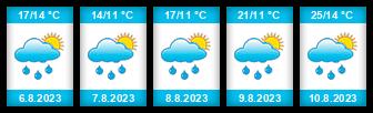 Výhled počasí pro místo Ostrava na Slunečno.cz