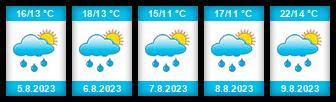 Výhled počasí pro místo Šotka na Slunečno.cz