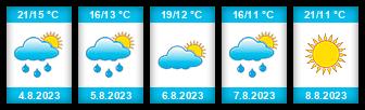 Výhled počasí pro místo Sedlišťský rybník na Slunečno.cz