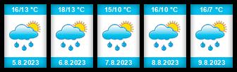 Výhled počasí pro místo Štěnecký rybník na Slunečno.cz