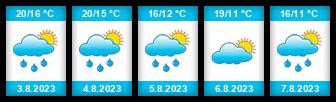 Výhled počasí pro místo Horní rybník (Kostelec u Heřmanova Městce) na Slunečno.cz