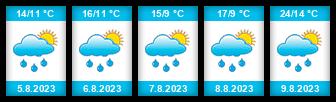 Výhled počasí pro místo Pelhřimov na Slunečno.cz