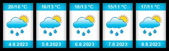 Výhled počasí pro místo Skřivan na Slunečno.cz