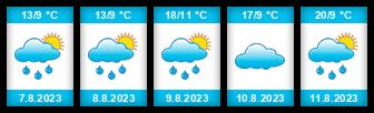 Výhled počasí pro místo Stará Říše na Slunečno.cz