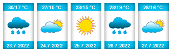 Výhled počasí pro místo Žid (Kunčice) na Slunečno.cz