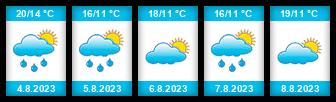Výhled počasí pro místo Bahňák na Slunečno.cz
