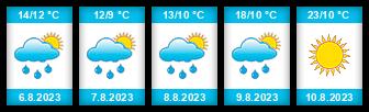 Výhled počasí pro místo Hříběcí rybník (Budíškovice) na Slunečno.cz