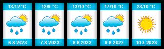 Výhled počasí pro místo Janův rybník na Slunečno.cz