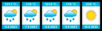 Výhled počasí pro místo Spouštěný rybník na Slunečno.cz