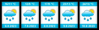 Výhled počasí pro místo Horní pstruhový rybník (Slavonice) na Slunečno.cz
