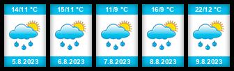 Výhled počasí pro místo Skrýchovský rybník na Slunečno.cz