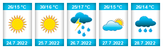 Výhled počasí pro místo Rudolecký rybník na Slunečno.cz