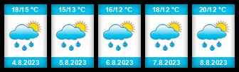 Výhled počasí pro místo Vilémov (okres Havlíčkův Brod) na Slunečno.cz
