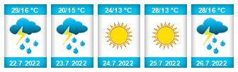 Výhled počasí pro místo Spálený rybník (Nová Bystřice) na Slunečno.cz