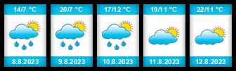 Výhled počasí pro místo Nalezený rybník (Člunek) na Slunečno.cz