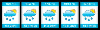 Výhled počasí pro místo Blanko na Slunečno.cz