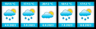 Výhled počasí pro místo Razula (Velké Karlovice) na Slunečno.cz