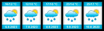Výhled počasí pro místo Spodní Soukupů rybník na Slunečno.cz