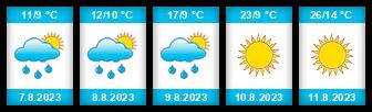 Výhled počasí pro místo Smrkovec (Horní Radouň) na Slunečno.cz