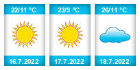 Výhled počasí pro místo Špačkov na Slunečno.cz