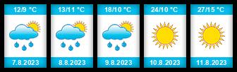 Výhled počasí pro místo Skalice (rybník) na Slunečno.cz