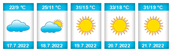 Výhled počasí pro místo Vítkovice v Krkonoších na Slunečno.cz
