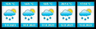 Výhled počasí pro místo Rožmberna na Slunečno.cz